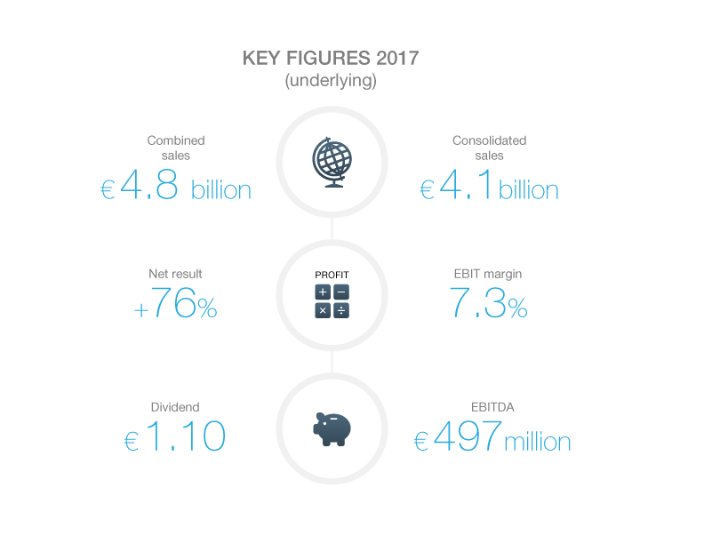 Key Results 2017 English